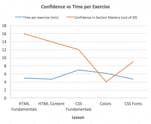 Confidence vs  Time per Exercise – Learning HTML+CSS